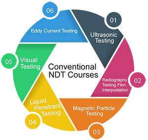 Conventional NDT Courses