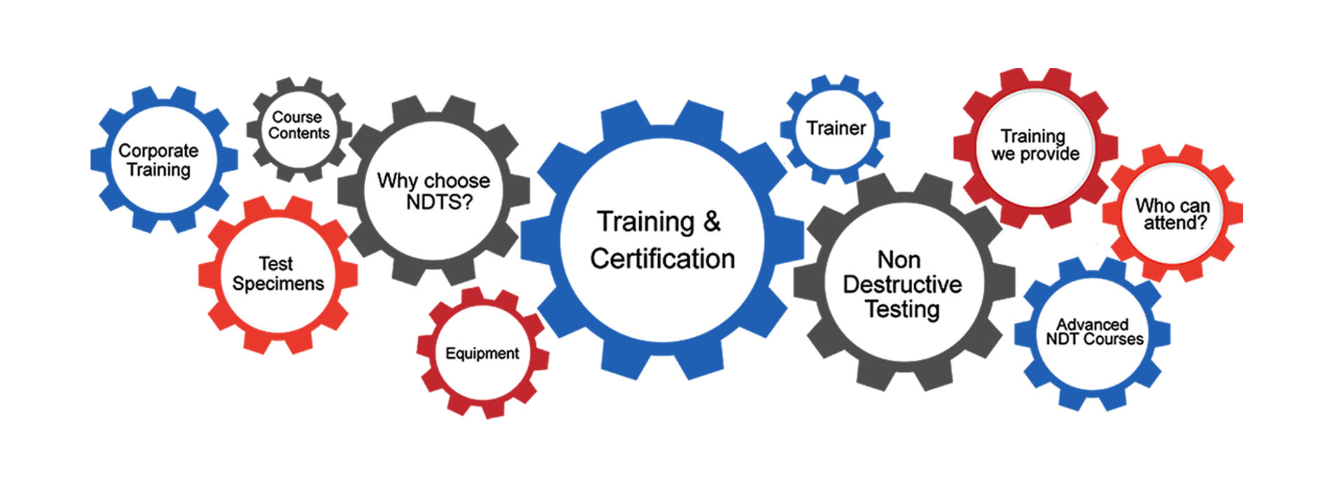 Training Certification Ndts